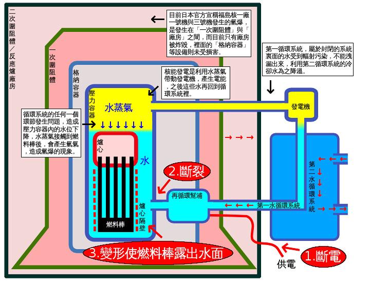 Re: [新聞] 日官方稱「台灣也排核廢水」 專家反批: