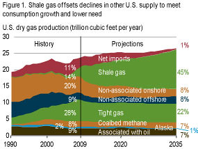 The oil drum after fukushima a new dash for gas really while shale gas has indeed changed the dynamics of the gas markets and has allowed a new source of gas to contribute to the overall supply fandeluxe Image collections