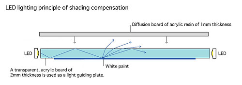 LED lighting principle of shading compensation