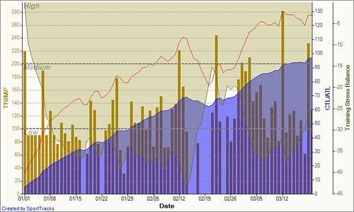 Training Load 2011-03-21