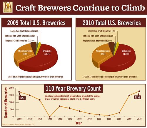 Total Breweries