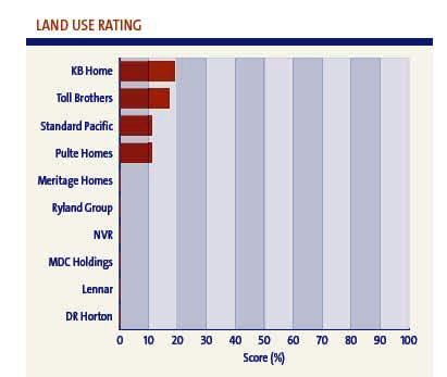 land use rating, top homebuilders (by: Calvert Investments)