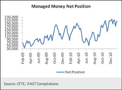 Managed Money Net Position