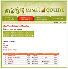 craft count