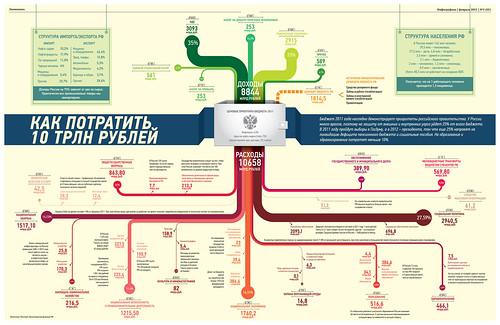 Журнал «Инфографика», №1, 2011. Экономика
