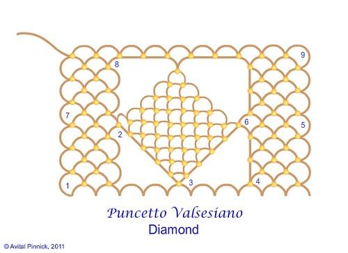 Puncetto Valsesiano: Part 9 - Diamond