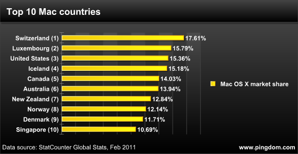 Top 10 Mac countries