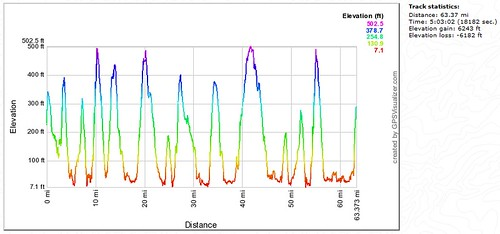 Elevation profile - Garmin GPS data
