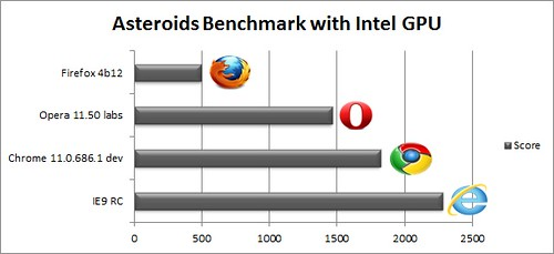 IE9RCBench_44_asteroidsbench_intel