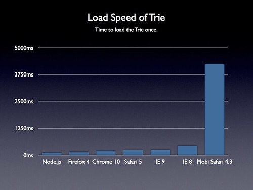 Load Speed of Trie