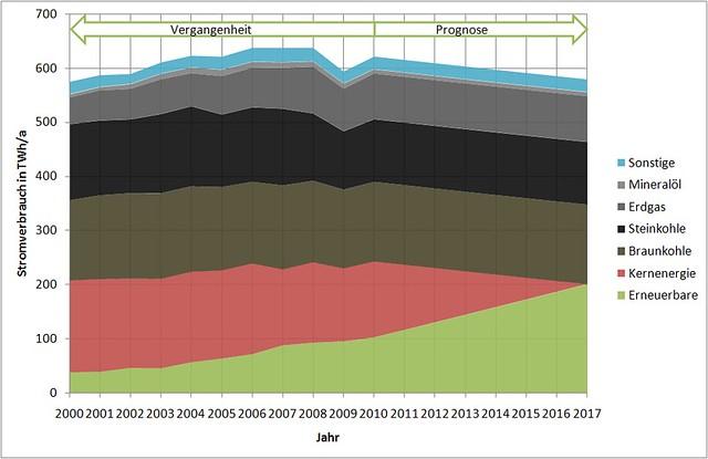 Bruttostromerzeugung in Deutschland