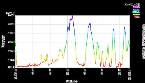 29Jan2011 Elevation Profile