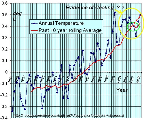 Candid comments from global warming scientists | Climate Etc