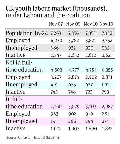 UK youth labour market