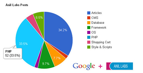 php graphs using google visualizations chart api | Anil Labs