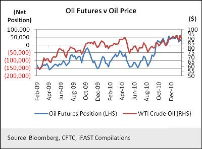 Oil Futures Versus Oil Price