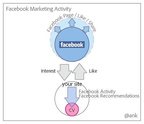 Facebook Marketing Activity