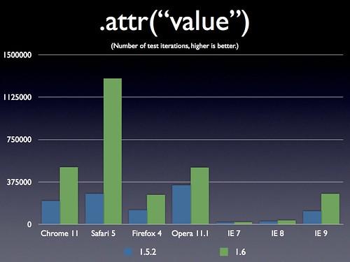 """jQuery 1.6 .attr(""""value"""")"""