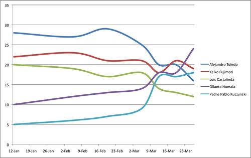 elecciones 2011 25 39 años