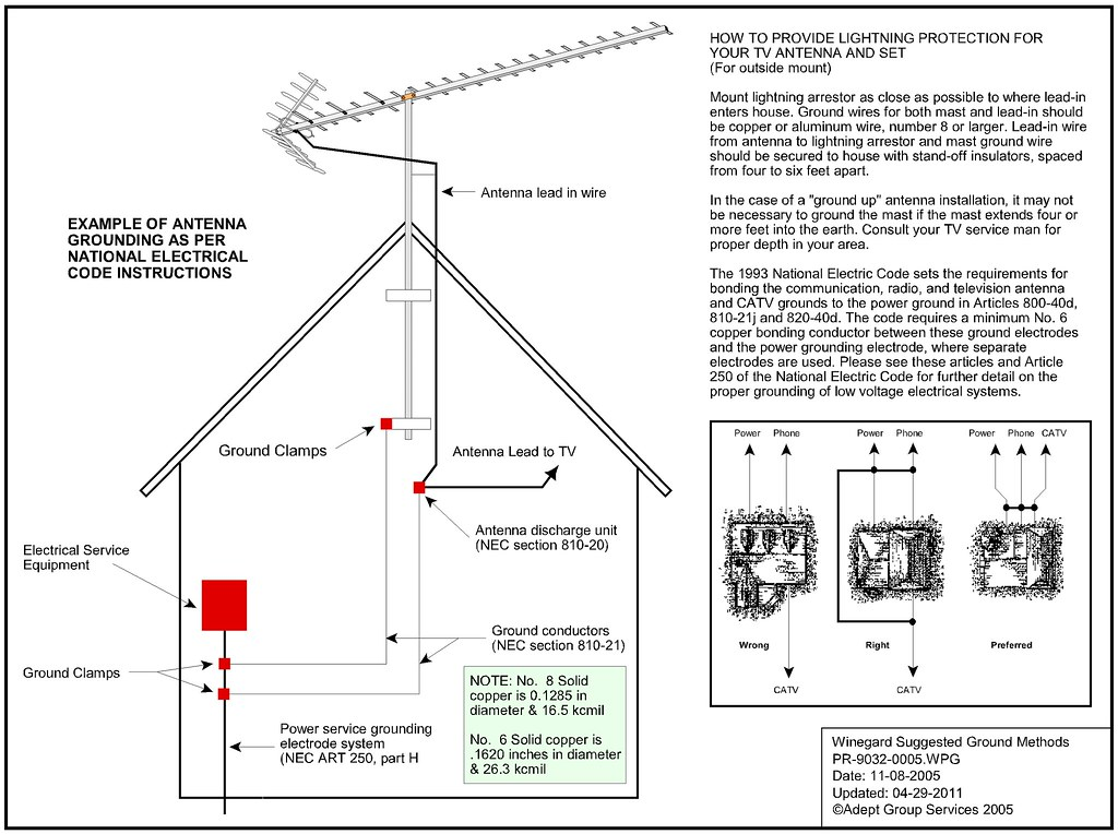 Grounding antenna and dish avs forum home theater discussions as others have stated the two electrodes ground rods must be bonded together see insert in the graphic below greentooth Choice Image