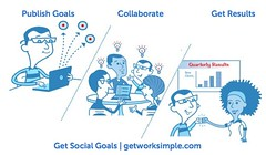 How Social Goals Work | Goal Management | Social Goal Management (GetWorkSimple) Tags: goalsetting smartgoals goalplanning performancefeedback worksimple socialgoals socialgoalmanagement resultsdrivenculture howgoalsworks goalsettingguide samplegoals