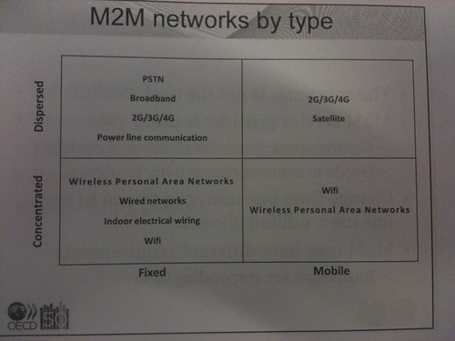 IoT m2m networks by type