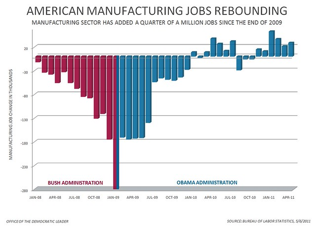 Manufacturing Jobs April 2011