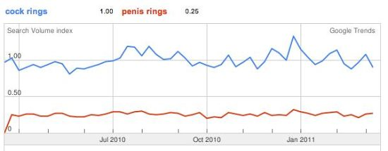 Google Trends- rings