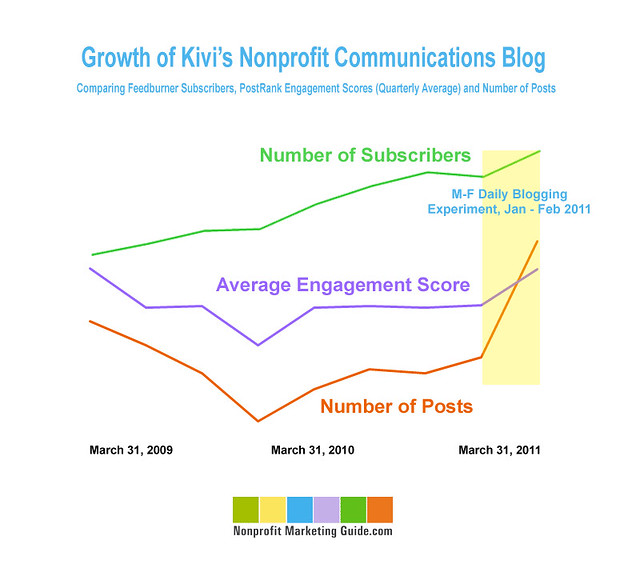 Growth on Kivi's Nonprofit Communications Blog