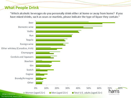 Harris-What_People_Drink-2011