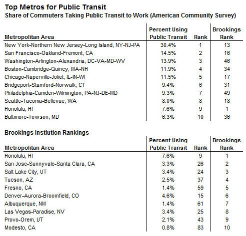 Top Metros for Public Transit