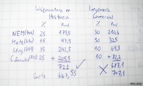 Comparación Postulaciones