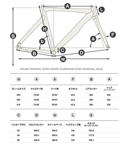HELMZ geometry