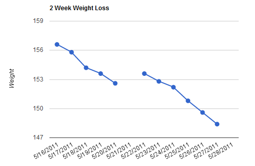 2 Week Weight Loss Graph