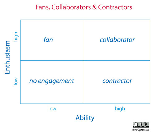 Fans, Collaborators and Contract