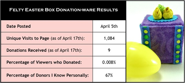 donationware_results