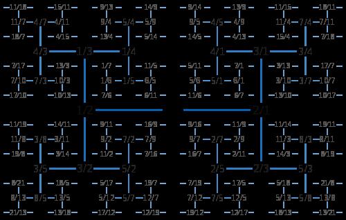 Árbol de Calkin-Wilf en H
