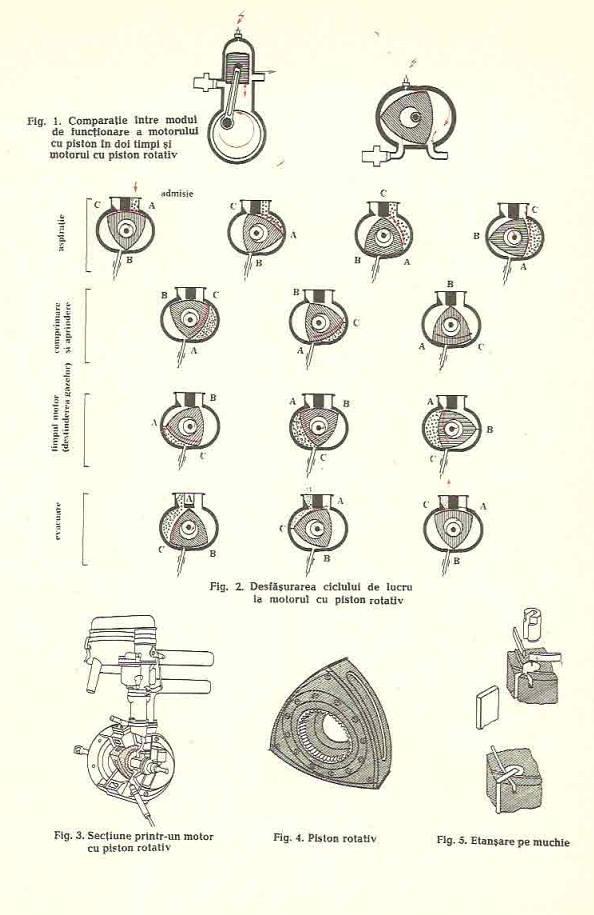 Motoare cu piston rotativ (Wankel)