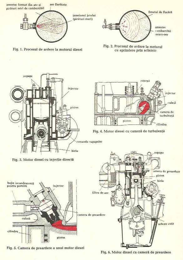 Motoare cu aprindere prin compresie (diesel)