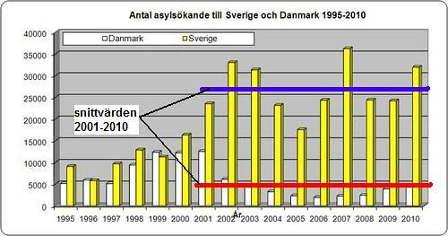 asylskande1995_2010_swe_dan_125214756_edit