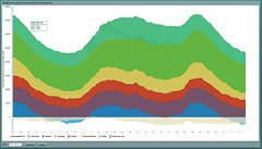 Generation mix of Spain's Electricity supply -...