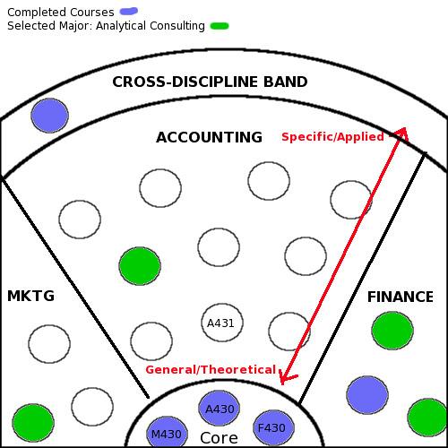 Curriculum/Development Map