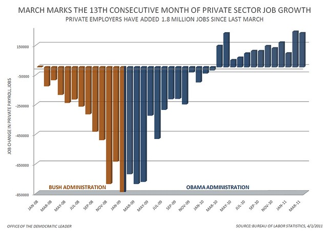 Private Sector Jobs - March 2011 - Chart
