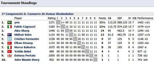 1º Campeonato D. Casmurro de Damas Dissimuladas