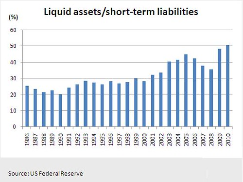 Liquid Assets Vs Short-Term Liabilities