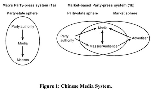 Chinese Media System