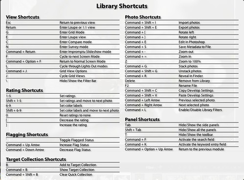 LightroomLibraryShortcuts