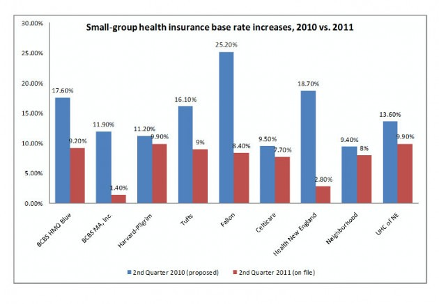 MA Small groups health insurance increase 2011