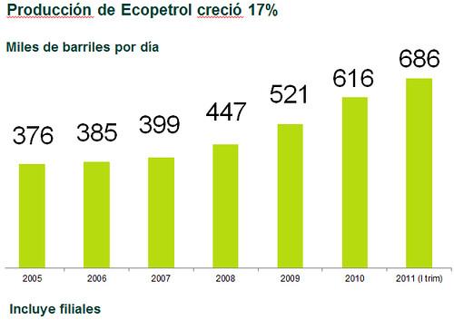 ecopetrol2011