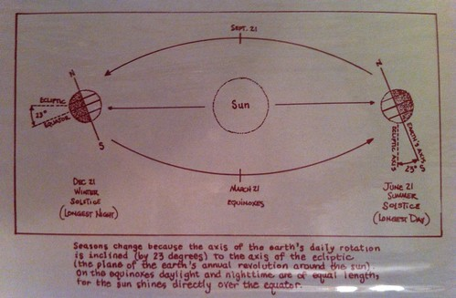 Diagram of summer solstice